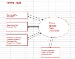 business planning inputs